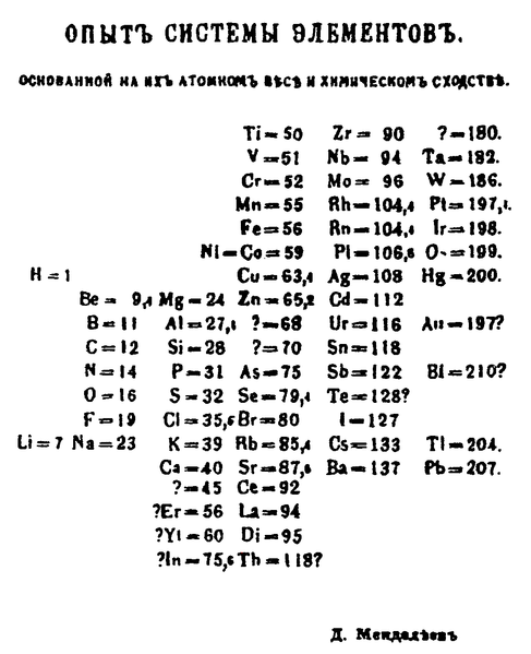 Mendeleev, il padre dell'opera che nel 2019 compie 150 anni: la tavola periodica degli elementi Tavola_mendeleev_1969
