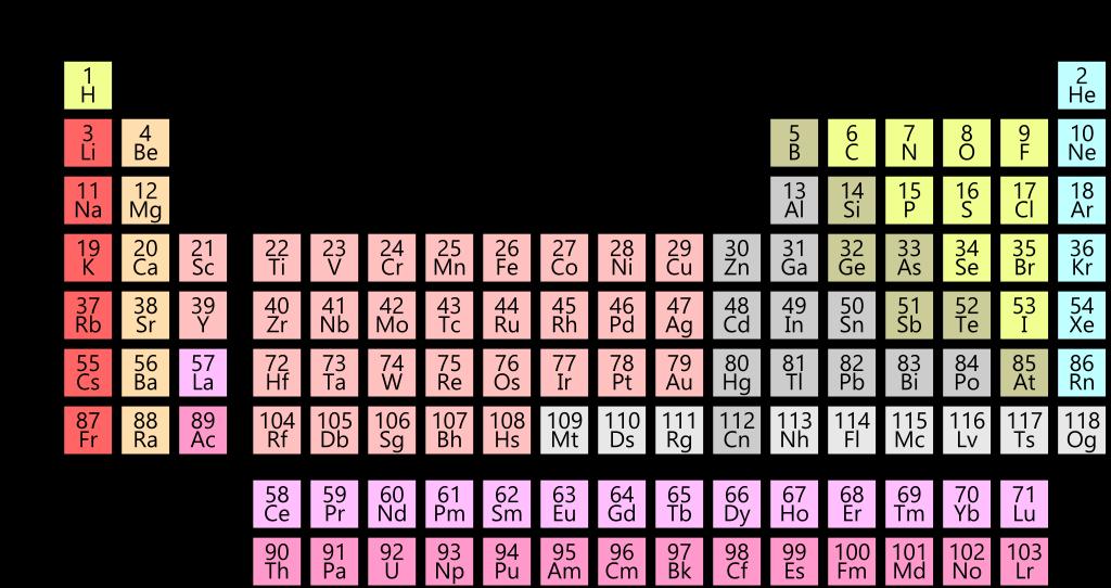 Mendeleev, il padre dell'opera che nel 2019 compie 150 anni: la tavola periodica degli elementi Tavola_periodica_118