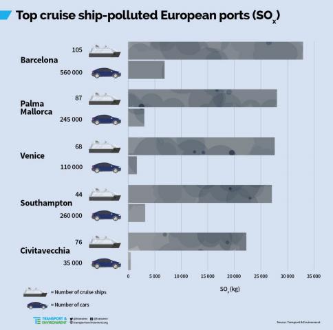 """Grandi navi a Venezia: quanto inquinano e quanto fanno """"guadagnare"""". Foto_2"""