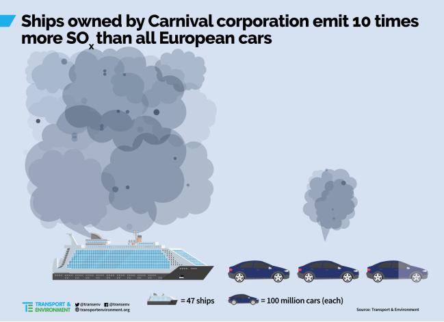"""Grandi navi a Venezia: quanto inquinano e quanto fanno """"guadagnare"""". Sox"""