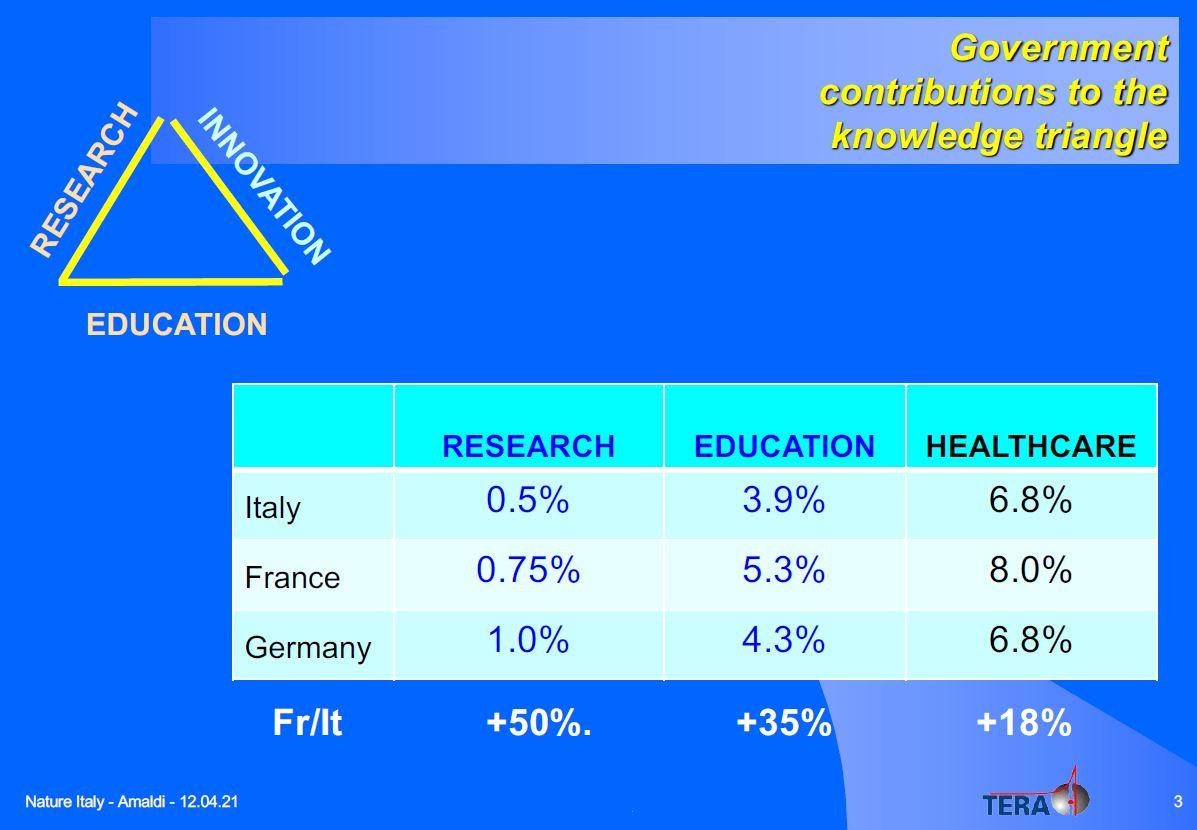 confronto Italia Francia