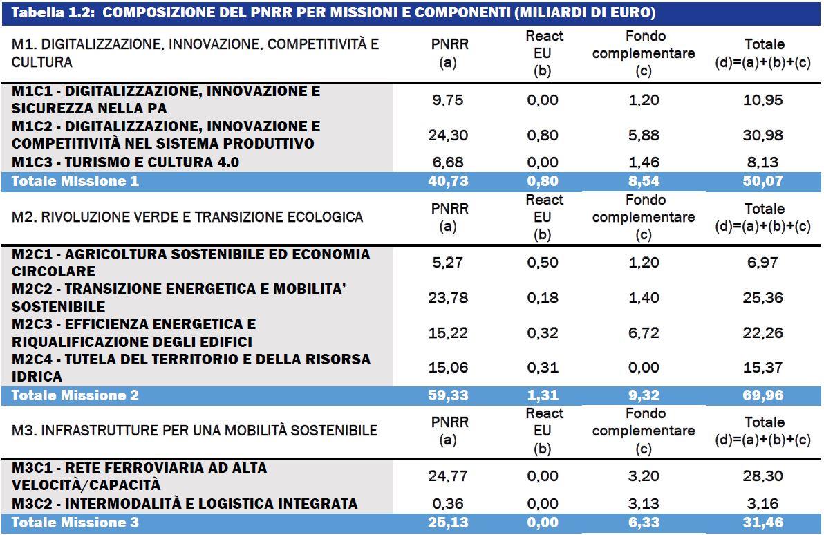 tabella 1.2 1